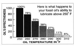 Petro Oil vs Heat